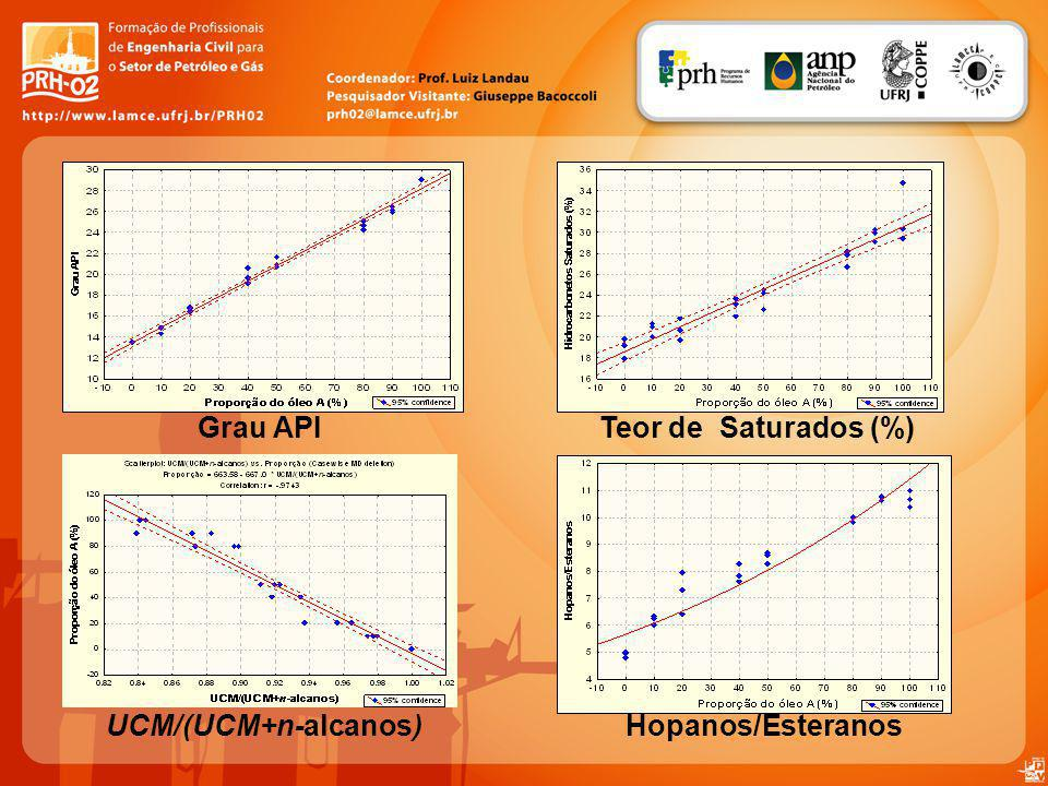 Grau API Teor de Saturados (%) UCM/(UCM+n-alcanos) Hopanos/Esteranos