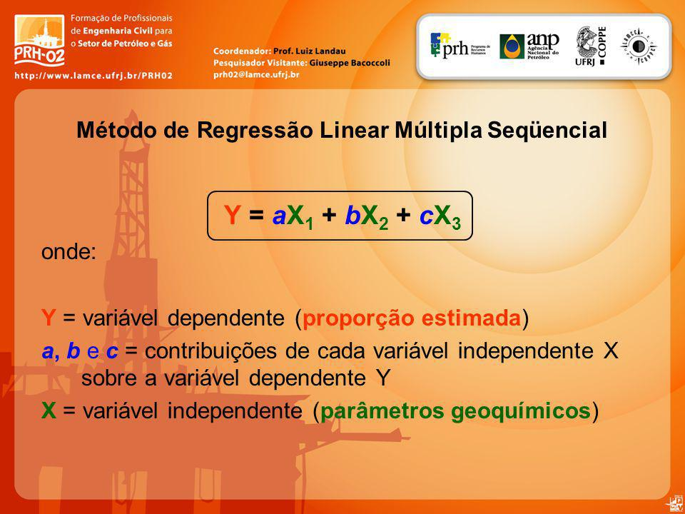 Método de Regressão Linear Múltipla Seqüencial