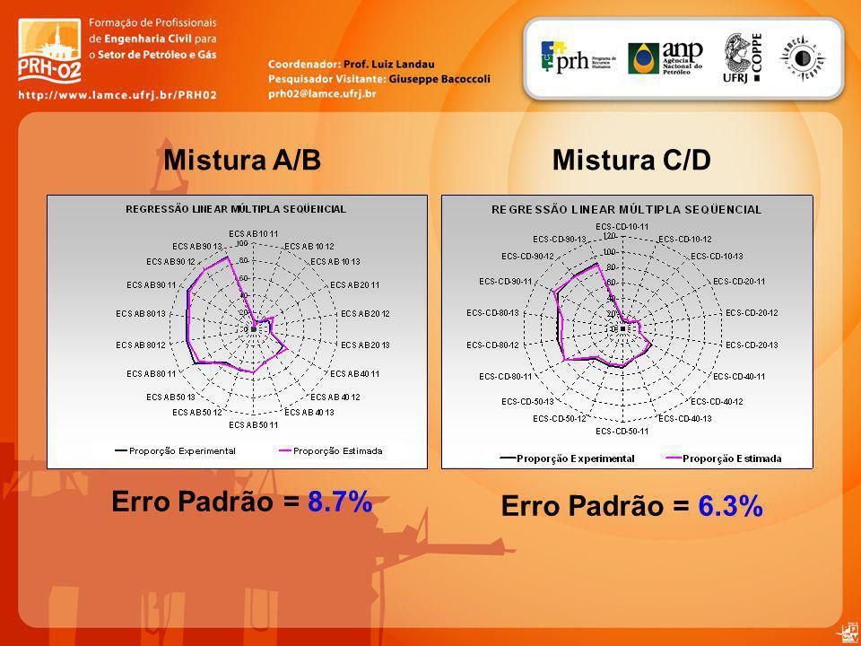 Mistura A/B Mistura C/D Erro Padrão = 6.3%