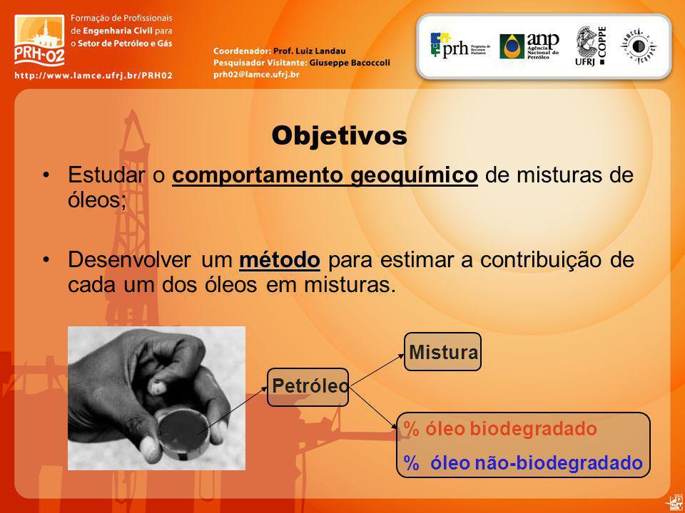 Objetivos Estudar o comportamento geoquímico de misturas de óleos;