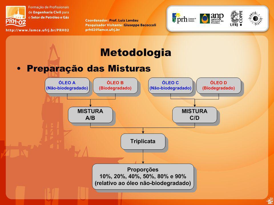 Metodologia Preparação das Misturas
