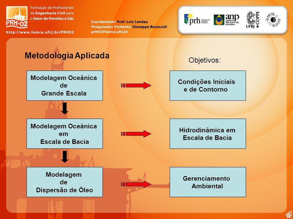 Metodologia Aplicada Objetivos: Modelagem Oceânica Condições Iniciais