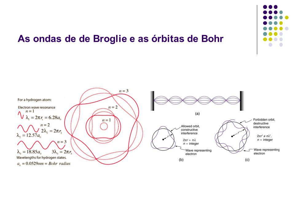 As ondas de de Broglie e as órbitas de Bohr