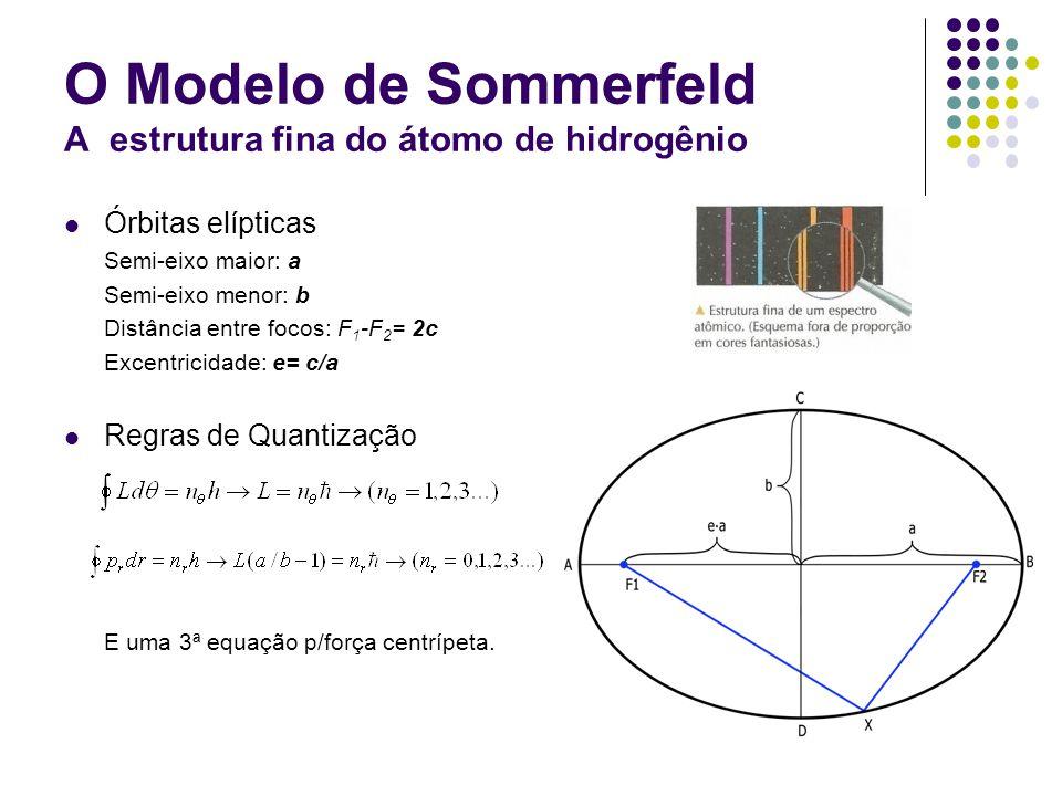 O Modelo de Sommerfeld A estrutura fina do átomo de hidrogênio
