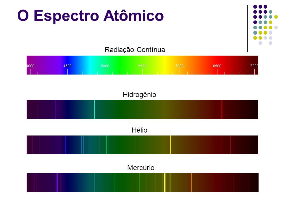 O Espectro Atômico Radiação Contínua Hidrogênio Hélio Mercúrio