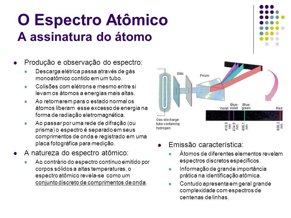 O Espectro Atômico A assinatura do átomo