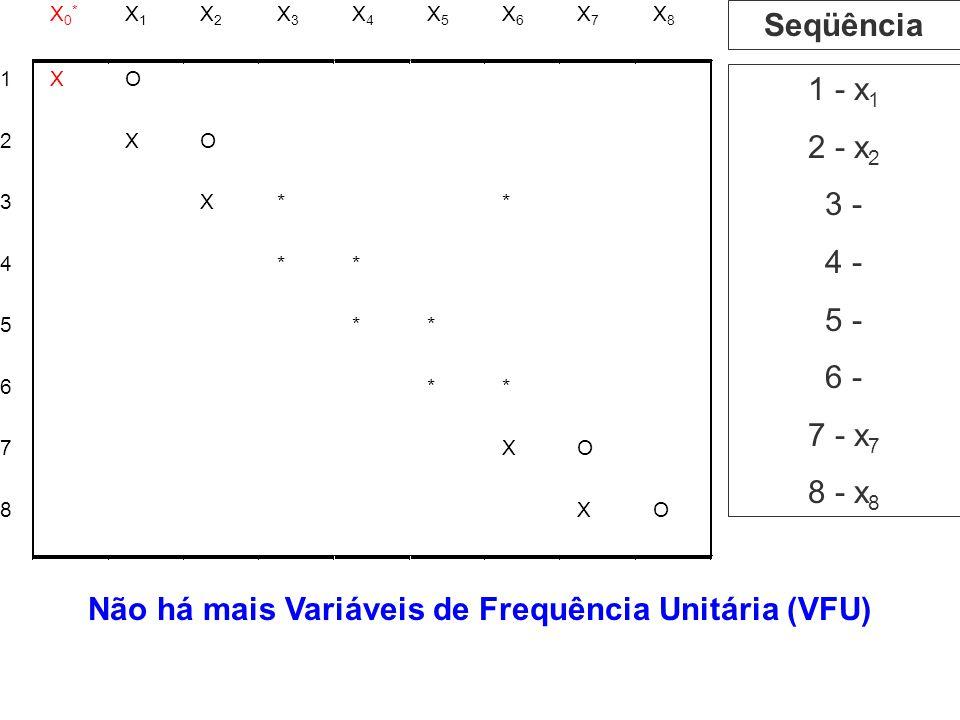 Não há mais Variáveis de Frequência Unitária (VFU)