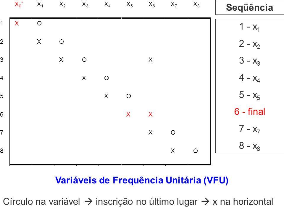 Variáveis de Frequência Unitária (VFU)