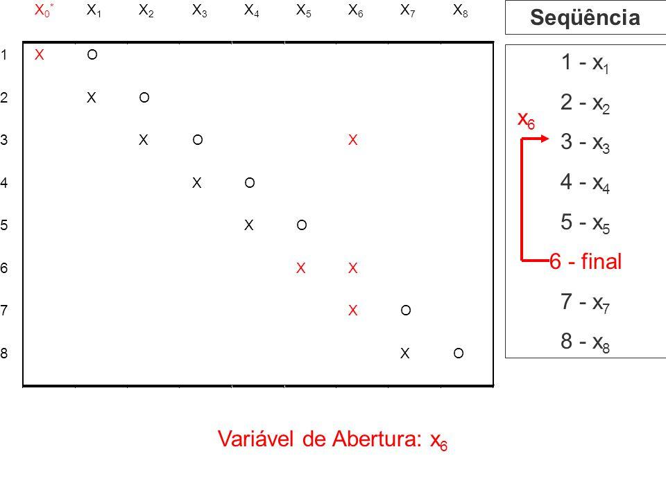 Variável de Abertura: x6