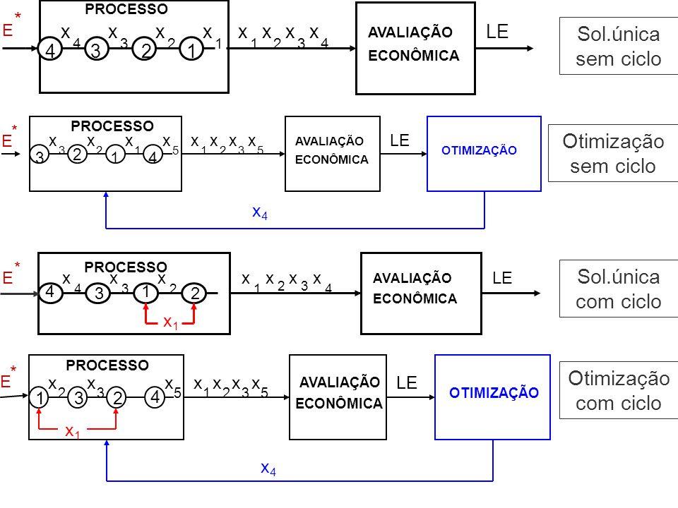 Sol.única sem ciclo Otimização sem ciclo Sol.única com ciclo