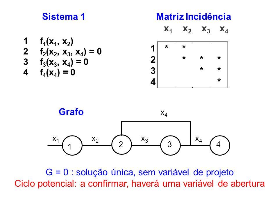 G = 0 : solução única, sem variável de projeto
