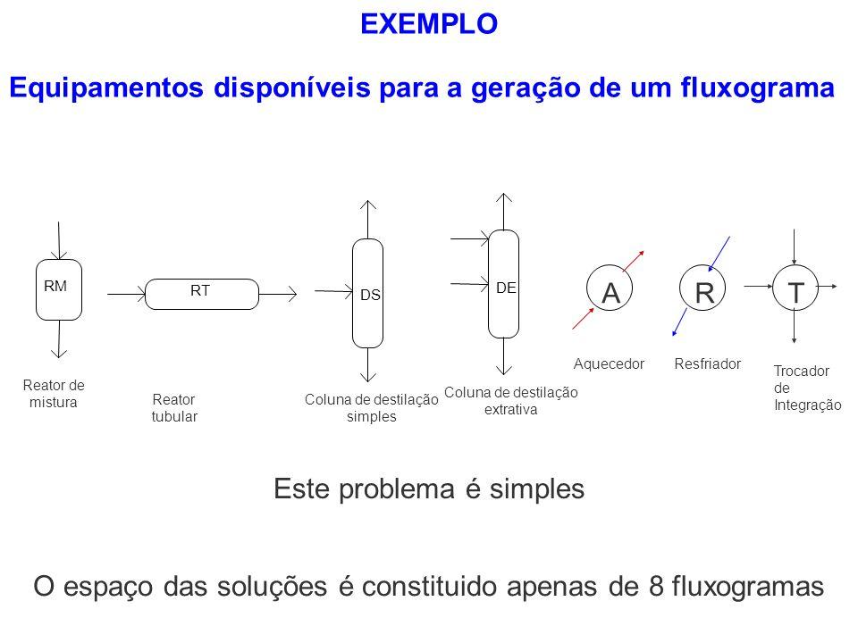 Equipamentos disponíveis para a geração de um fluxograma