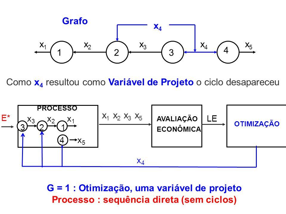 Como x4 resultou como Variável de Projeto o ciclo desapareceu