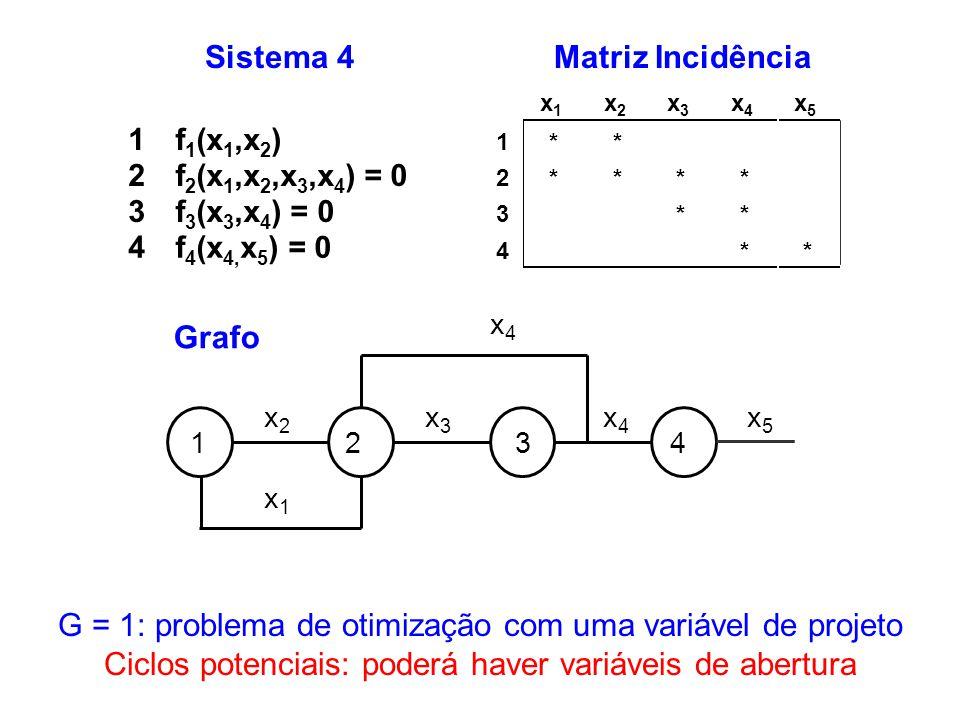 G = 1: problema de otimização com uma variável de projeto