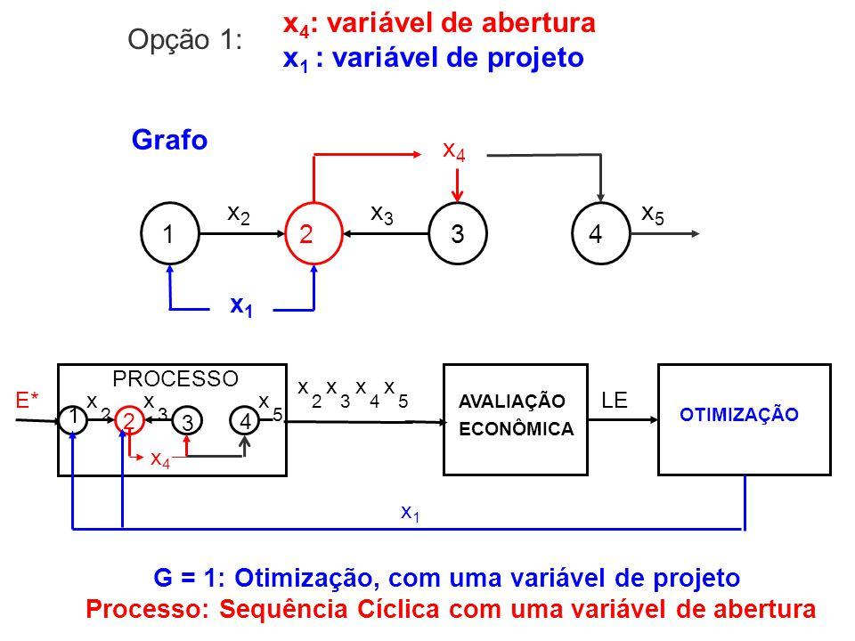 x4: variável de abertura x1 : variável de projeto Opção 1: