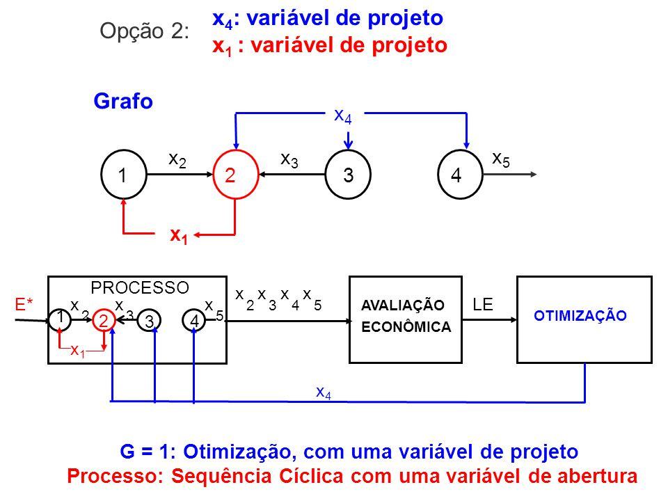 x4: variável de projeto x1 : variável de projeto Opção 2: Grafo 1 2 3