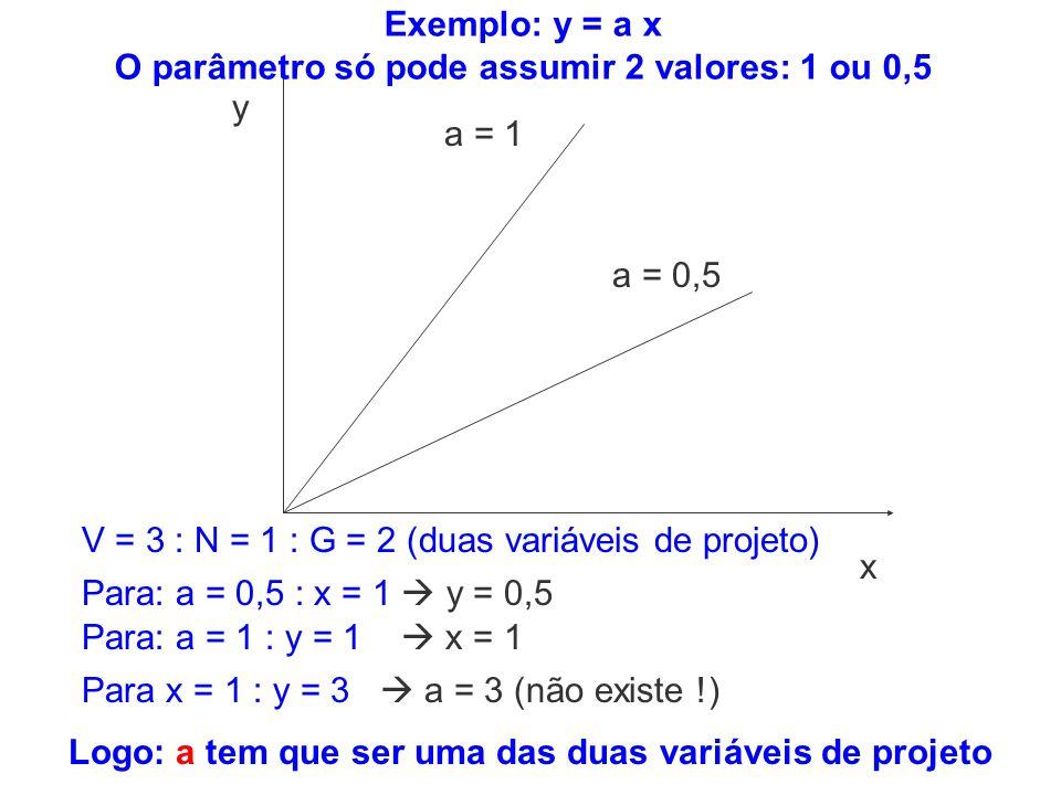 Exemplo: y = a x O parâmetro só pode assumir 2 valores: 1 ou 0,5