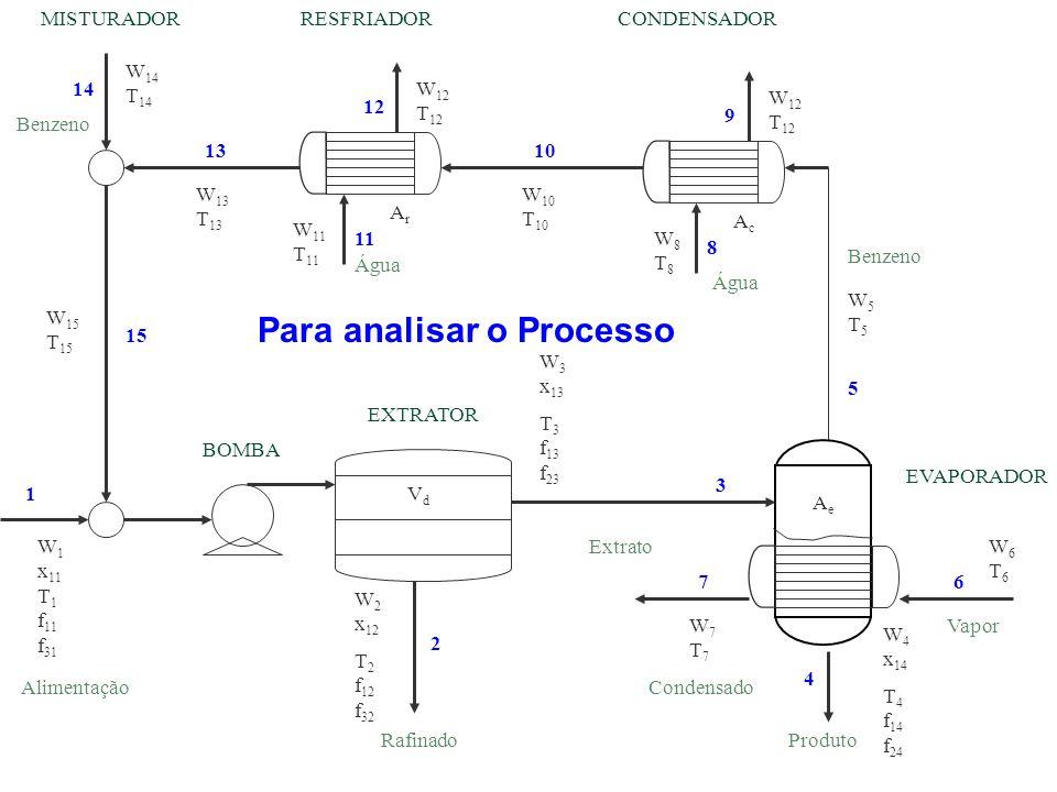 Para analisar o Processo