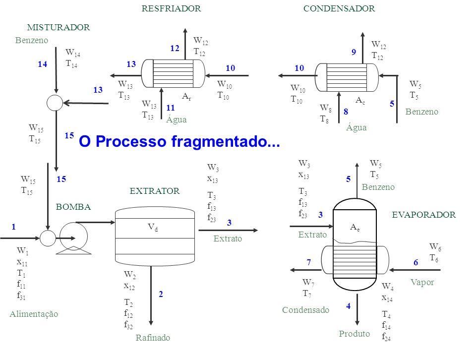 O Processo fragmentado...