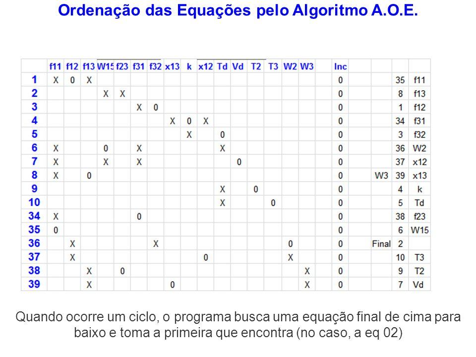 Ordenação das Equações pelo Algoritmo A.O.E.