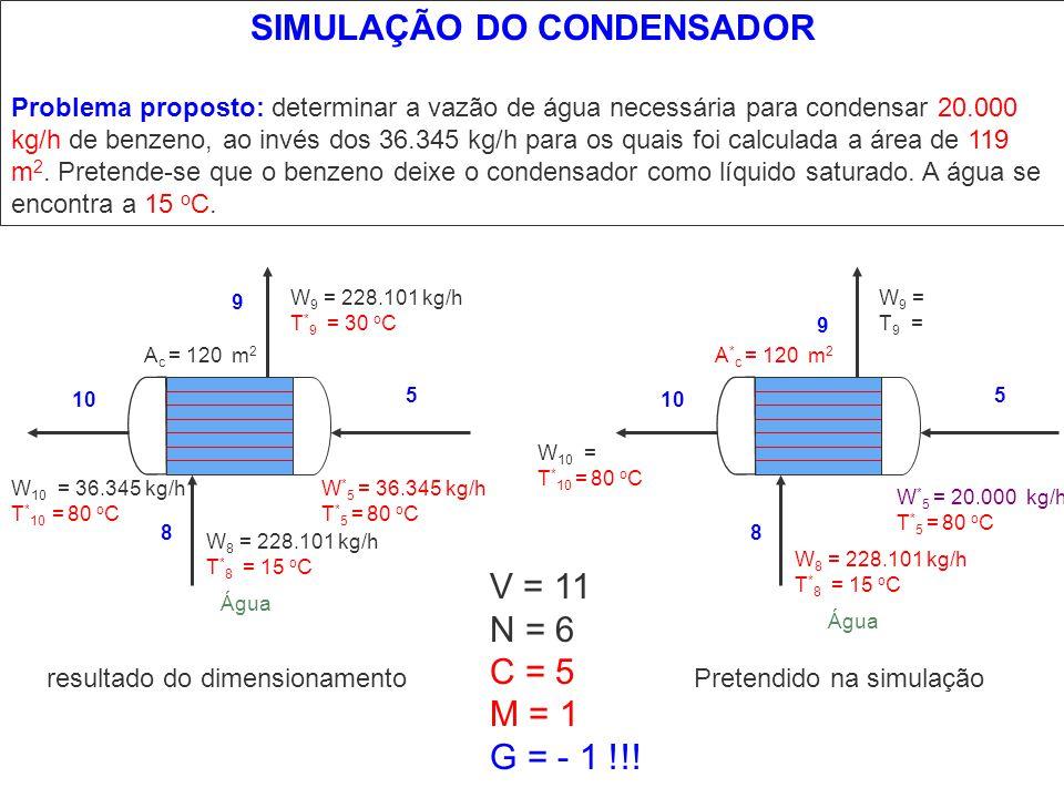 SIMULAÇÃO DO CONDENSADOR