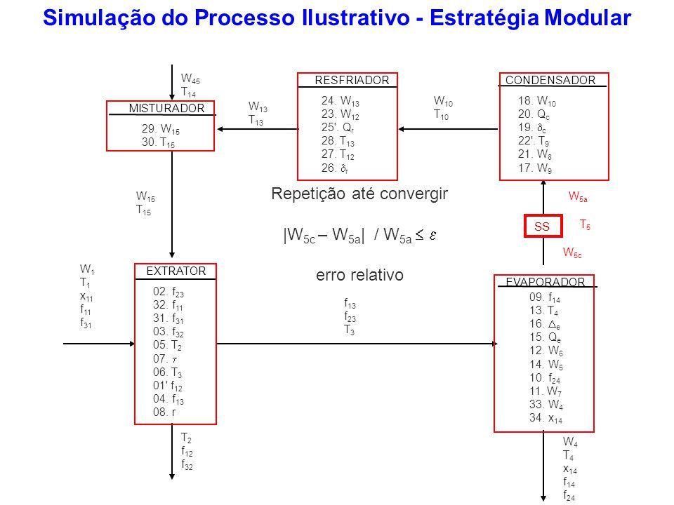 Simulação do Processo Ilustrativo - Estratégia Modular