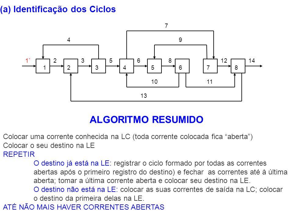 ALGORITMO RESUMIDO (a) Identificação dos Ciclos
