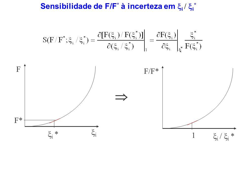 Sensibilidade de F/F* à incerteza em i / i*