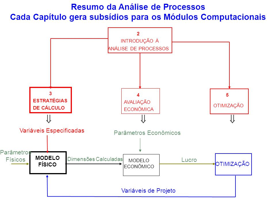 Cada Capítulo gera subsídios para os Módulos Computacionais