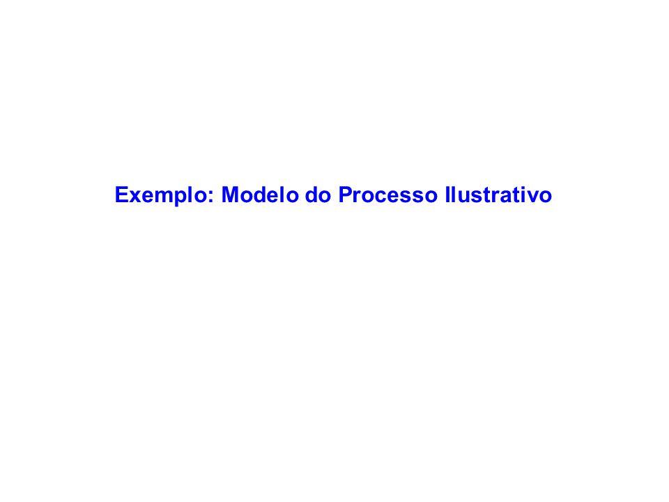 Exemplo: Modelo do Processo Ilustrativo
