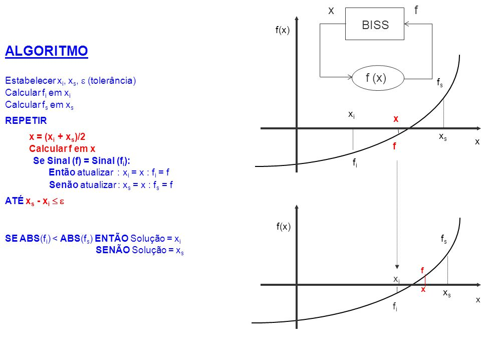 ALGORITMO x f BISS f (x) f(x) Estabelecer xi, xs,  (tolerância) fs
