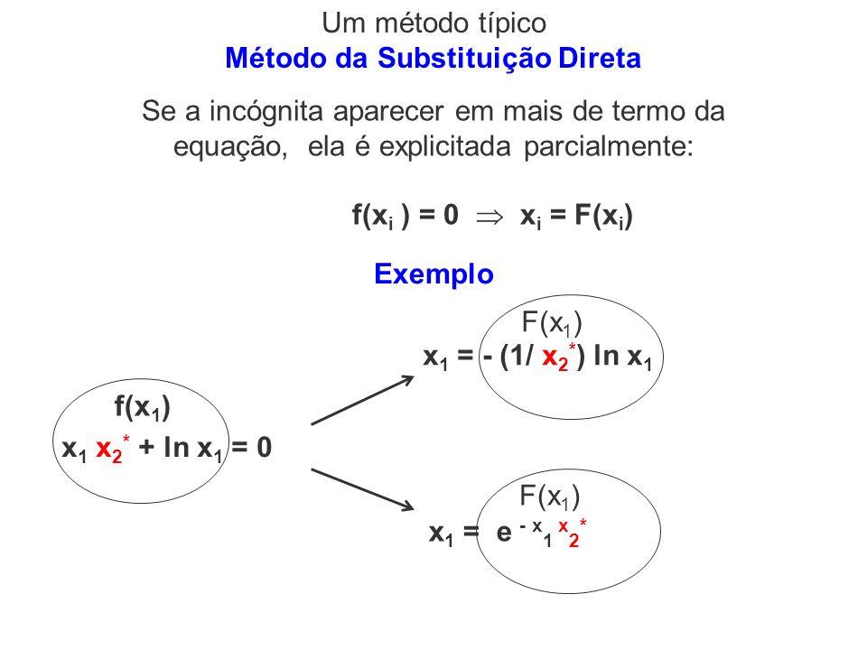 Método da Substituição Direta