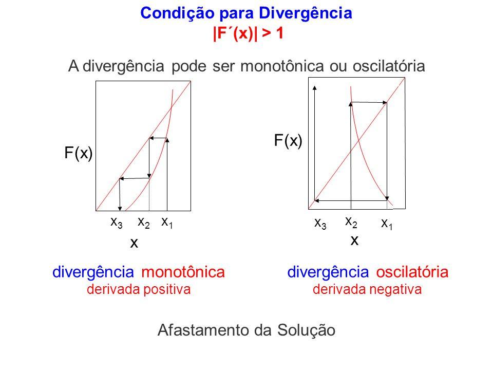 Condição para Divergência |F´(x)| > 1