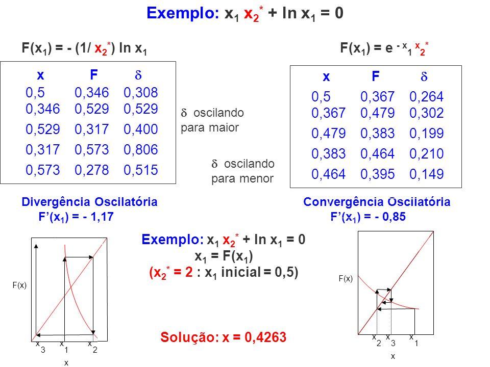 Exemplo: x1 x2* + ln x1 = 0 F(x1) = - (1/ x2*) ln x1