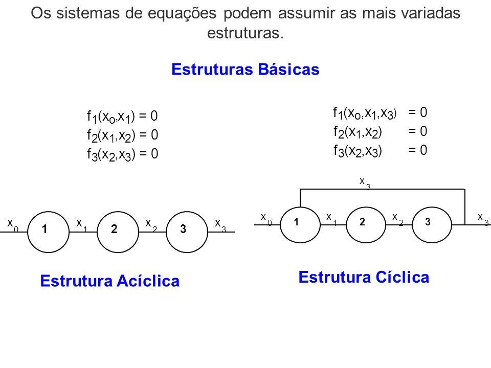 Os sistemas de equações podem assumir as mais variadas estruturas.
