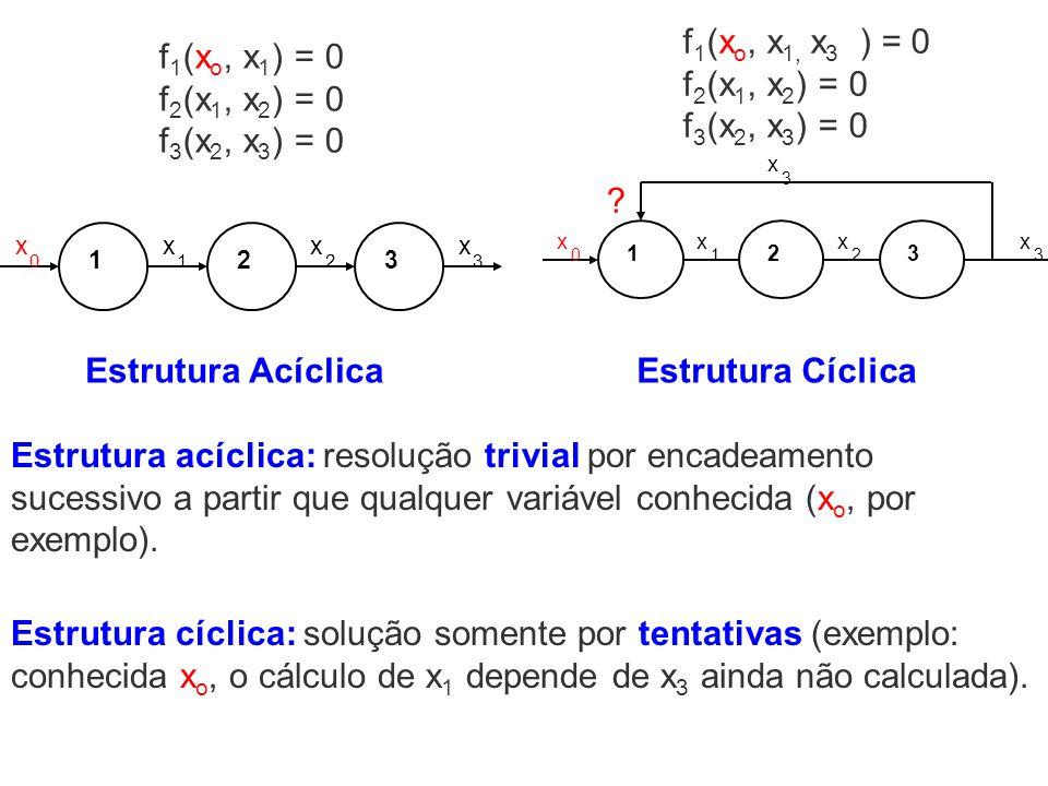 Estrutura Cíclica Estrutura Acíclica