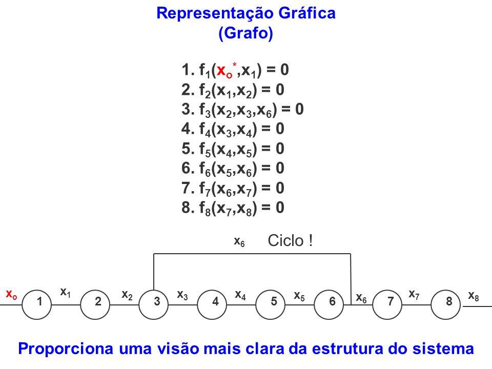 Representação Gráfica (Grafo)