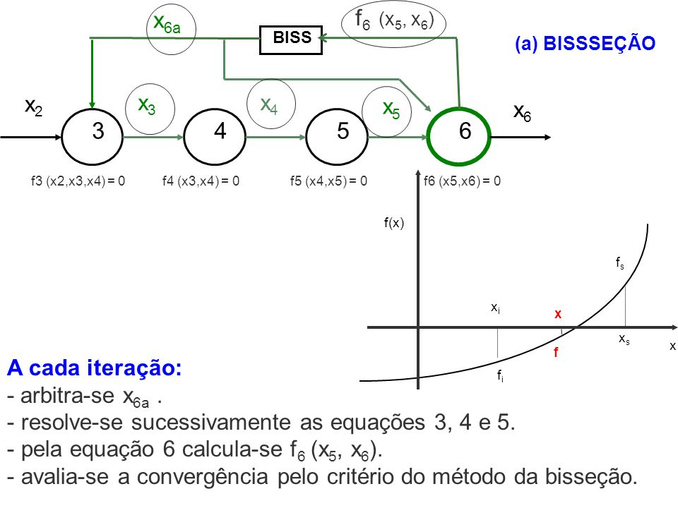 x6a 3 4 5 6 x2 x3 x4 x5 x6 f6 (x5, x6) A cada iteração: