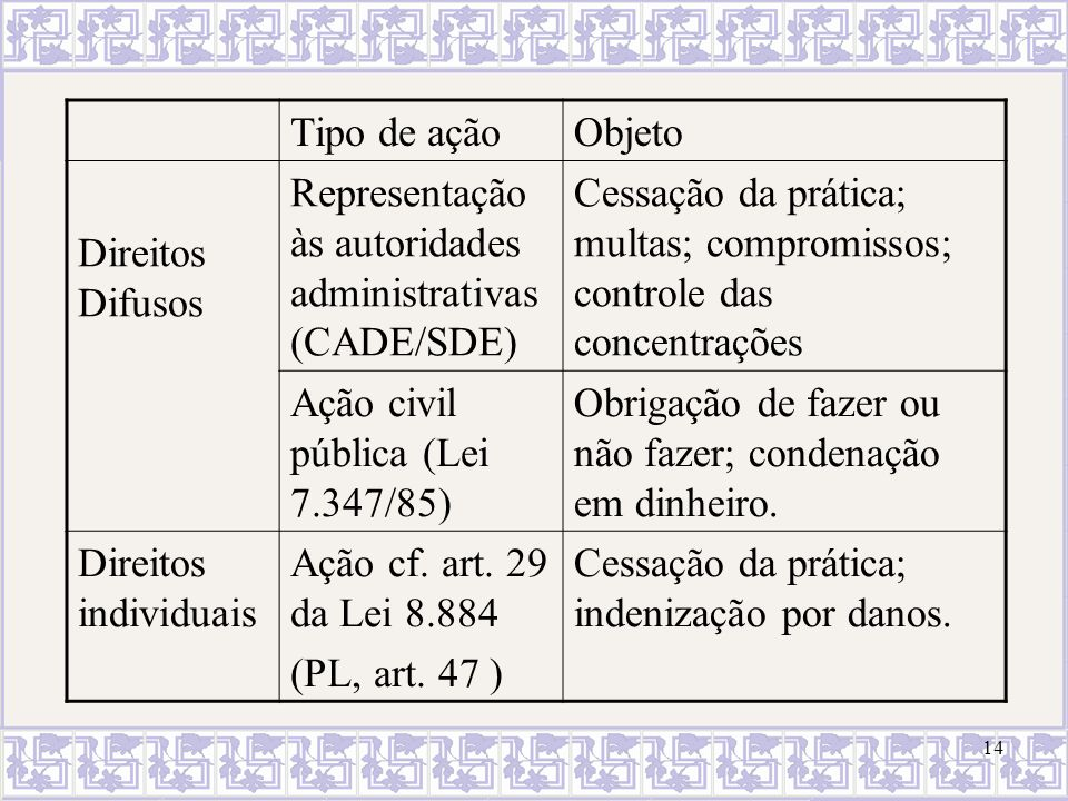 Tipo de ação Objeto. Direitos Difusos. Representação às autoridades administrativas (CADE/SDE)