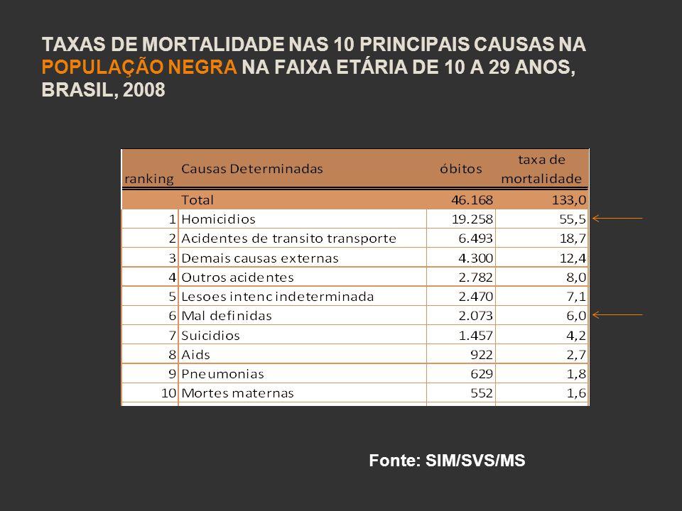 Taxas de mortalidade nas 10 principais causas na população negra na faixa etária de 10 a 29 anos, Brasil, 2008