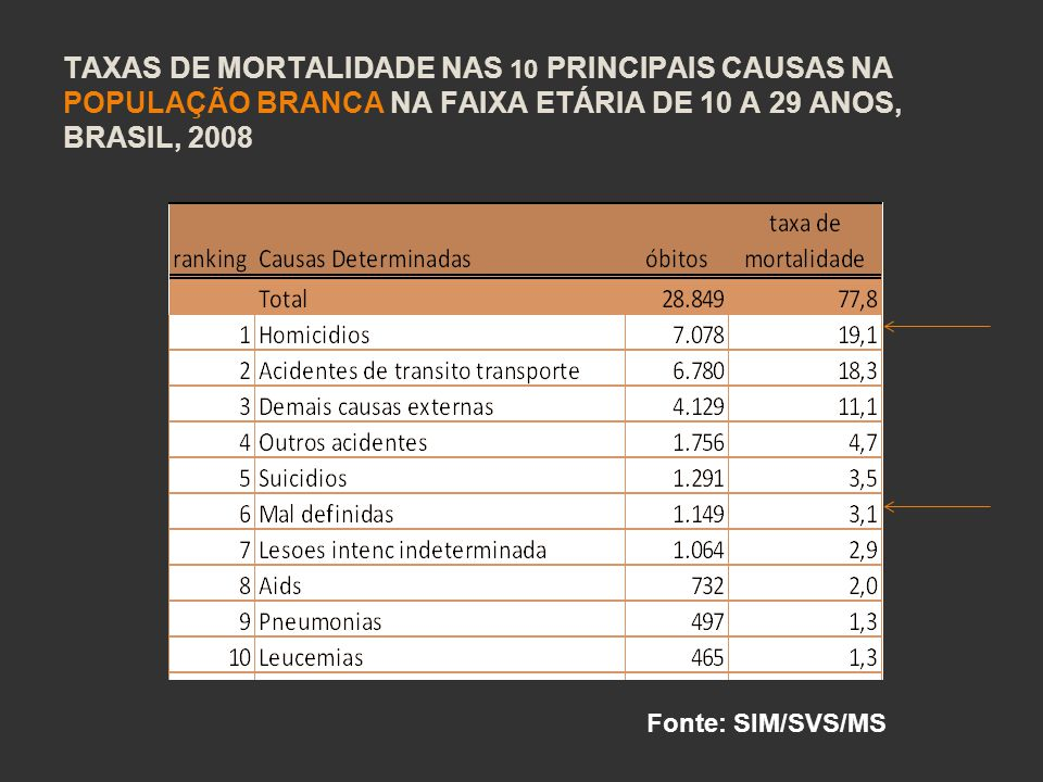 Taxas de mortalidade nas 10 principais causas na população branca na faixa etária de 10 a 29 anos, Brasil, 2008