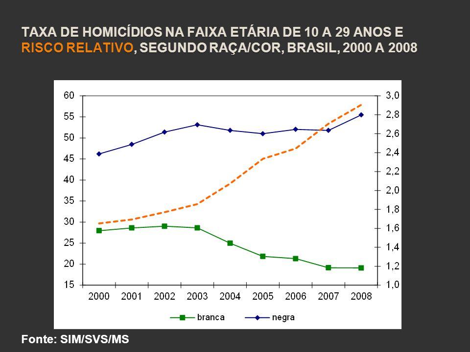 Taxa de homicídios na faixa etária de 10 a 29 anos e risco relativo, segundo raça/cor, Brasil, 2000 a 2008