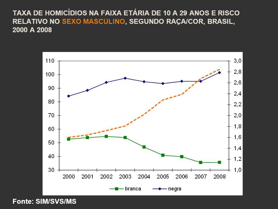 Taxa de homicídios na faixa etária de 10 a 29 anos e risco relativo no sexo masculino, segundo raça/cor, Brasil, 2000 a 2008