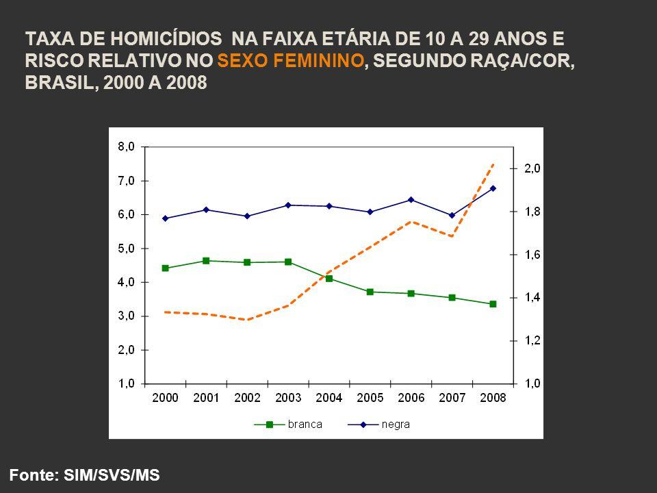 Taxa de homicídios na faixa etária de 10 a 29 anos e risco relativo no sexo feminino, segundo raça/cor, Brasil, 2000 a 2008