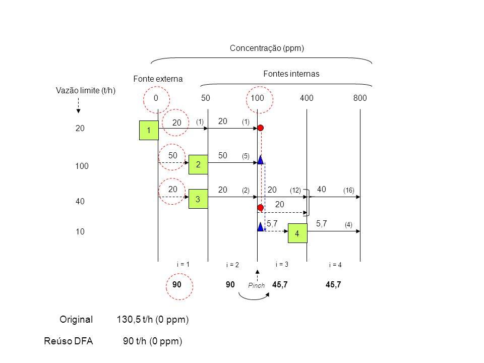 Original 130,5 t/h (0 ppm) Reúso DFA 90 t/h (0 ppm) Concentração (ppm)