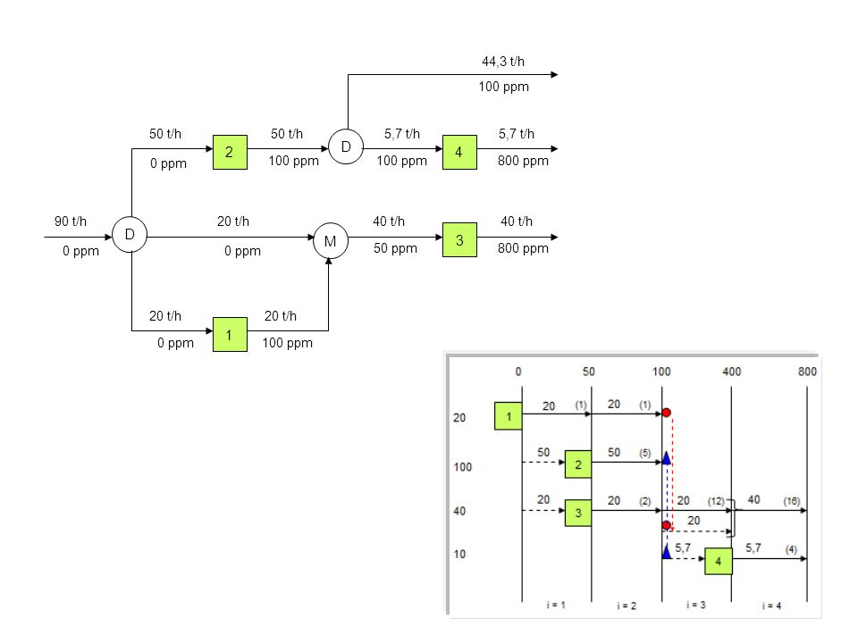 D 2 4 D M 3 1 44,3 t/h 100 ppm 50 t/h 50 t/h 5,7 t/h 5,7 t/h 0 ppm
