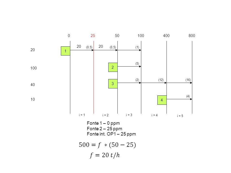 500=𝑓 ∗(50−25) 𝑓=20 𝑡/ℎ Fonte 1 – 0 ppm Fonte 2 – 25 ppm