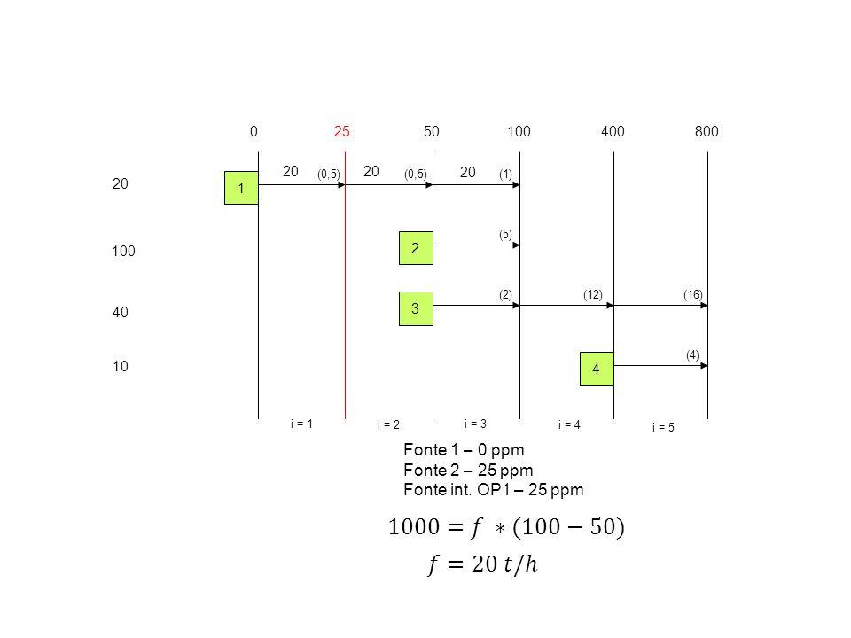 1000=𝑓 ∗(100−50) 𝑓=20 𝑡/ℎ Fonte 1 – 0 ppm Fonte 2 – 25 ppm