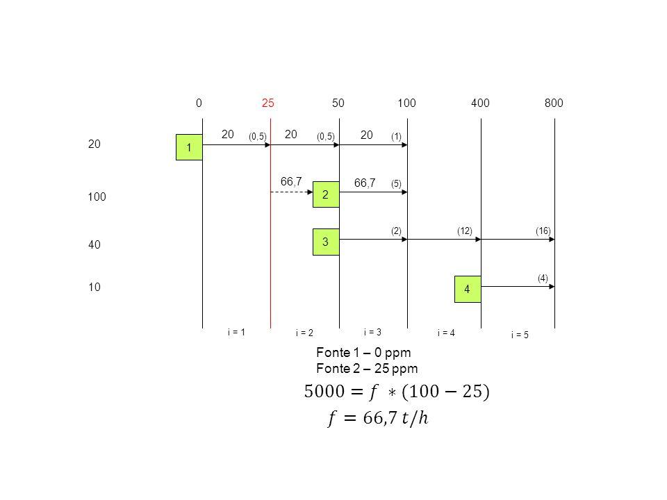 5000=𝑓 ∗(100−25) 𝑓=66,7 𝑡/ℎ Fonte 1 – 0 ppm Fonte 2 – 25 ppm 25 50 100