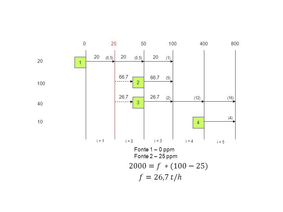 2000=𝑓 ∗(100−25) 𝑓=26,7 𝑡/ℎ Fonte 1 – 0 ppm Fonte 2 – 25 ppm 25 50 100